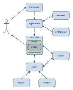 《yii框架之入口文件and处理流程》