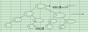 《关于mysql数据库以及sql语句的优化技术》