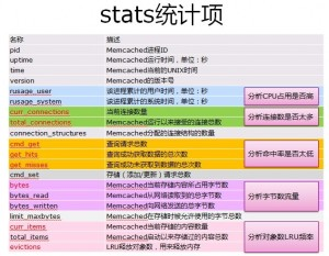 《关于Memcached的一些事之memcached命令》