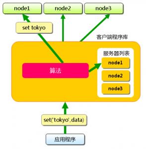 《关于Memcached的一些事之memcached特征》