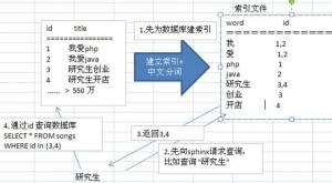 《关于mysql中文全文检索Sphinx之coreseek》