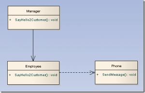 《关于UML中的依赖与关联关系》