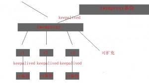 《Redis集群方案redis-twemproxy-keepalived》
