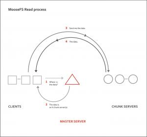 《关于Moosefs分布式存储》